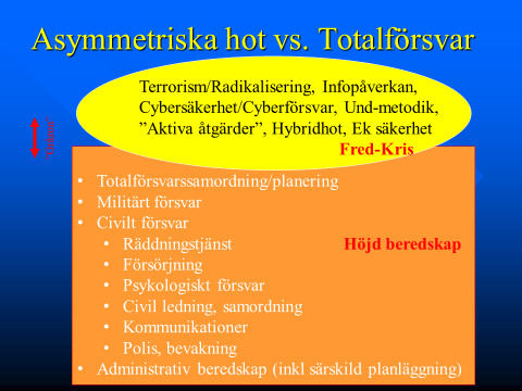 Figur asymmetriska hot vs totalförsvar